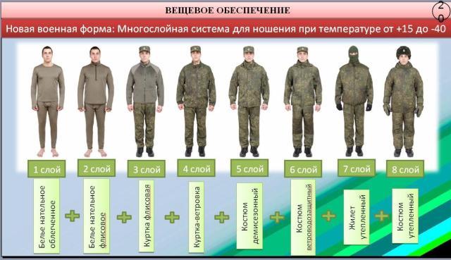 правила ношения военной формы одежды военнослужащих
