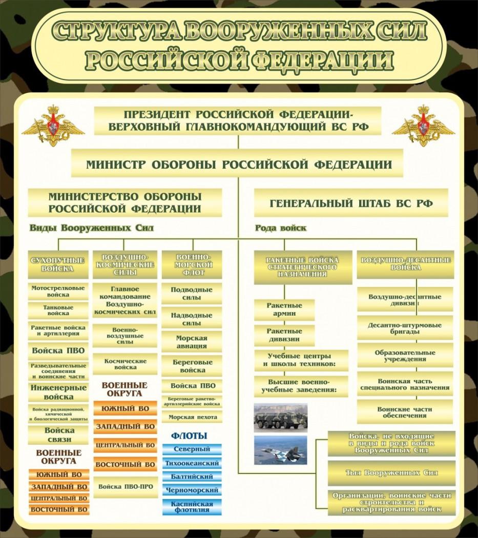 состав вкс россии