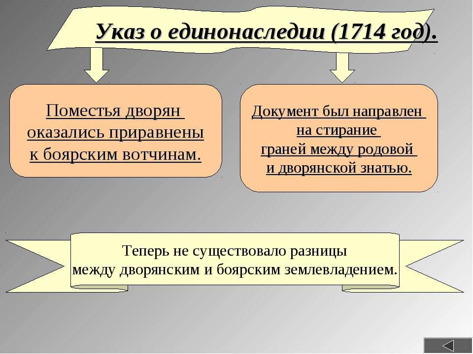 1714 год в истории россии при петре