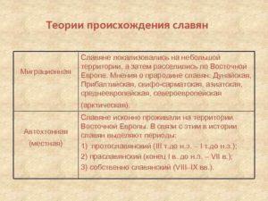 откуда произошли славяне