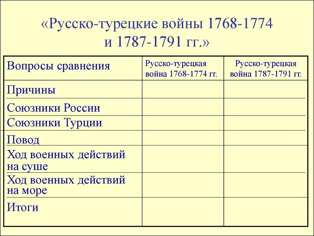 войны россии с турцией таблица