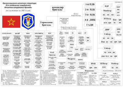бригада военное подразделение