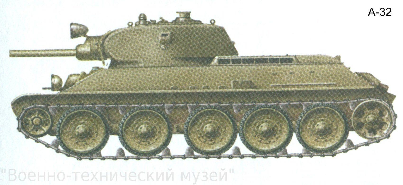 танки россии и ссср