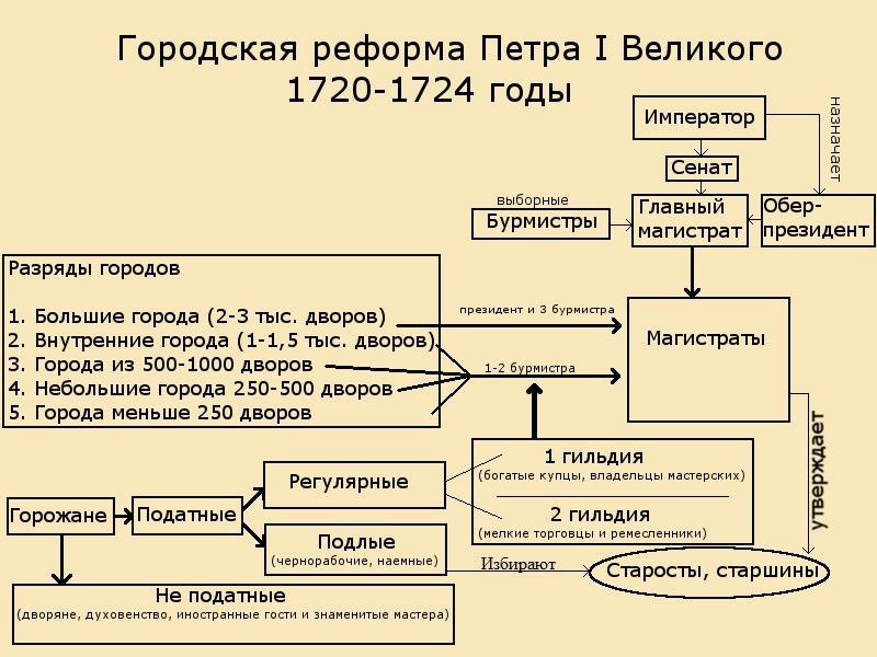внутренняя политика петра 3