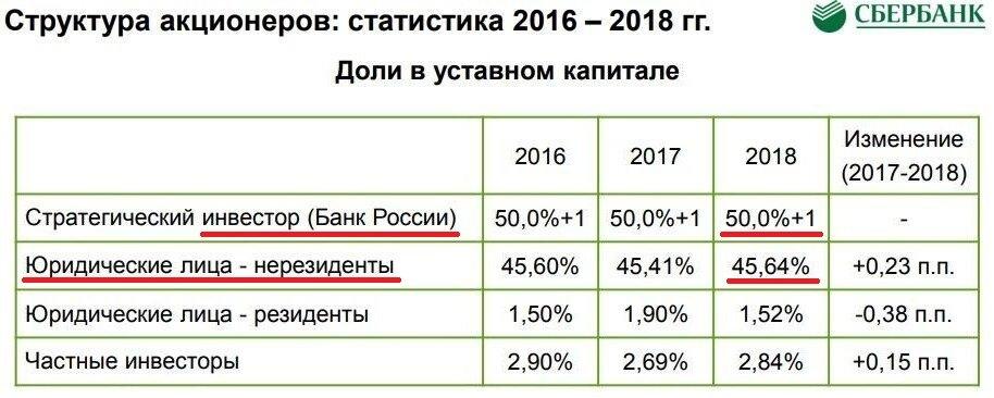 центробанк россии кому принадлежит и подчиняется
