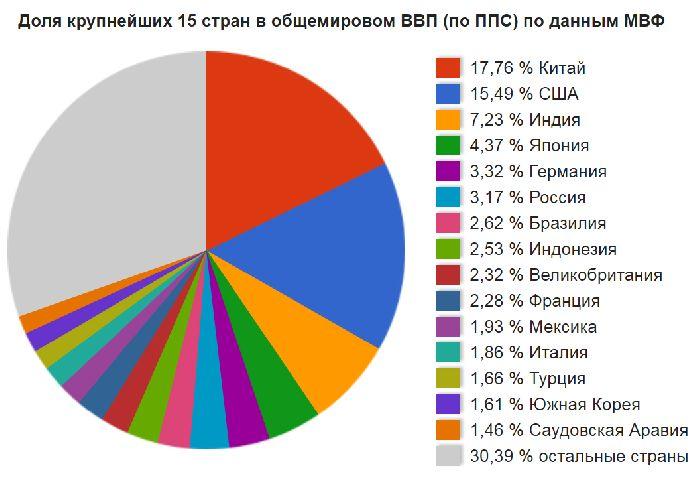 место россии в современном мире