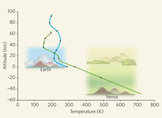 средняя температура на венере