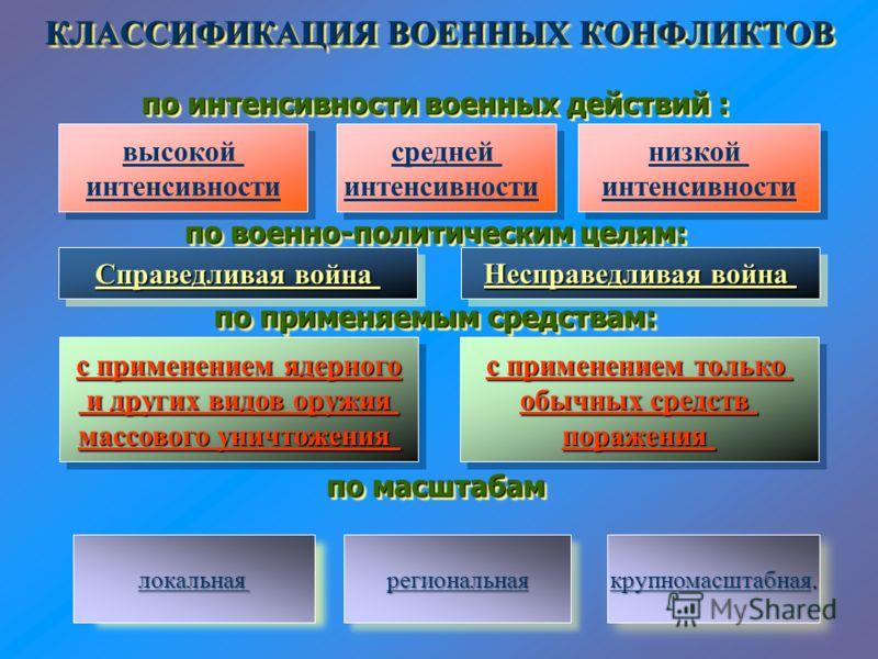 региональные конфликты в современном мире примеры