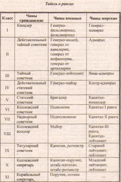 звания в царской россии