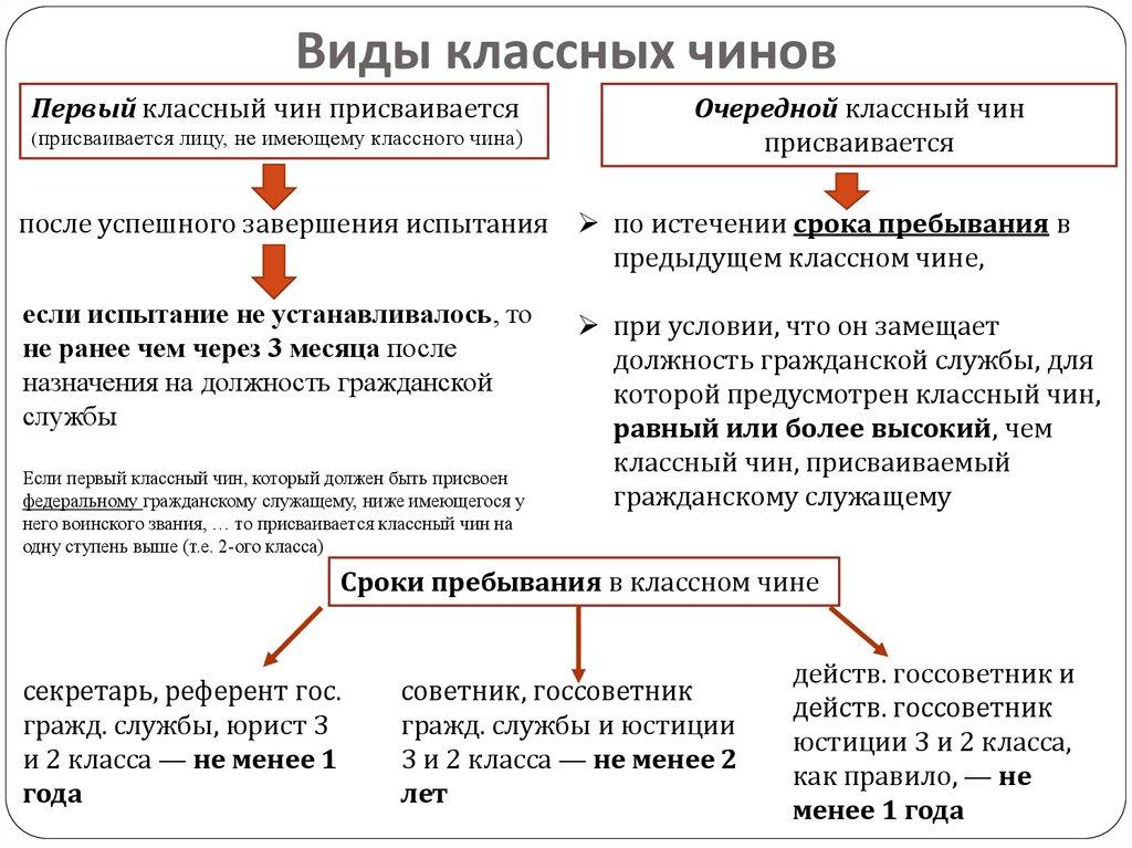 государственные чины