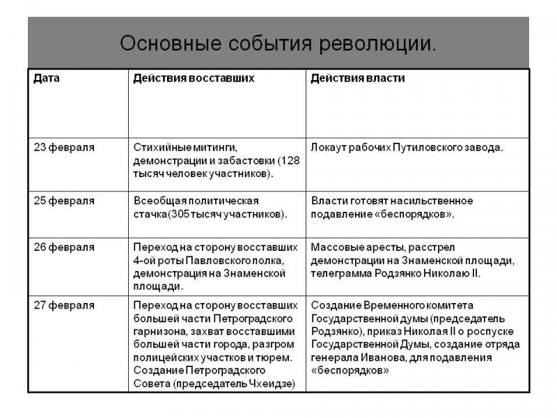 вооруженное восстание большевиков