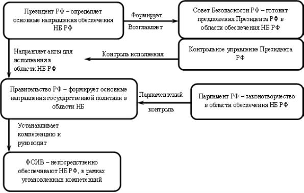 система обеспечения национальной безопасности россии