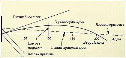 баллистическая траектория
