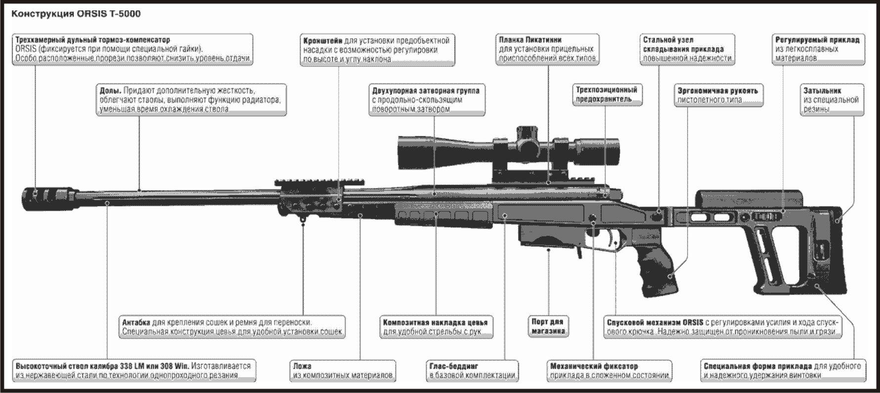 винтовка т 5000 характеристики