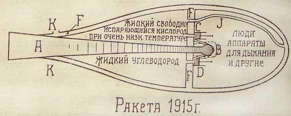 история советской космонавтики кратко
