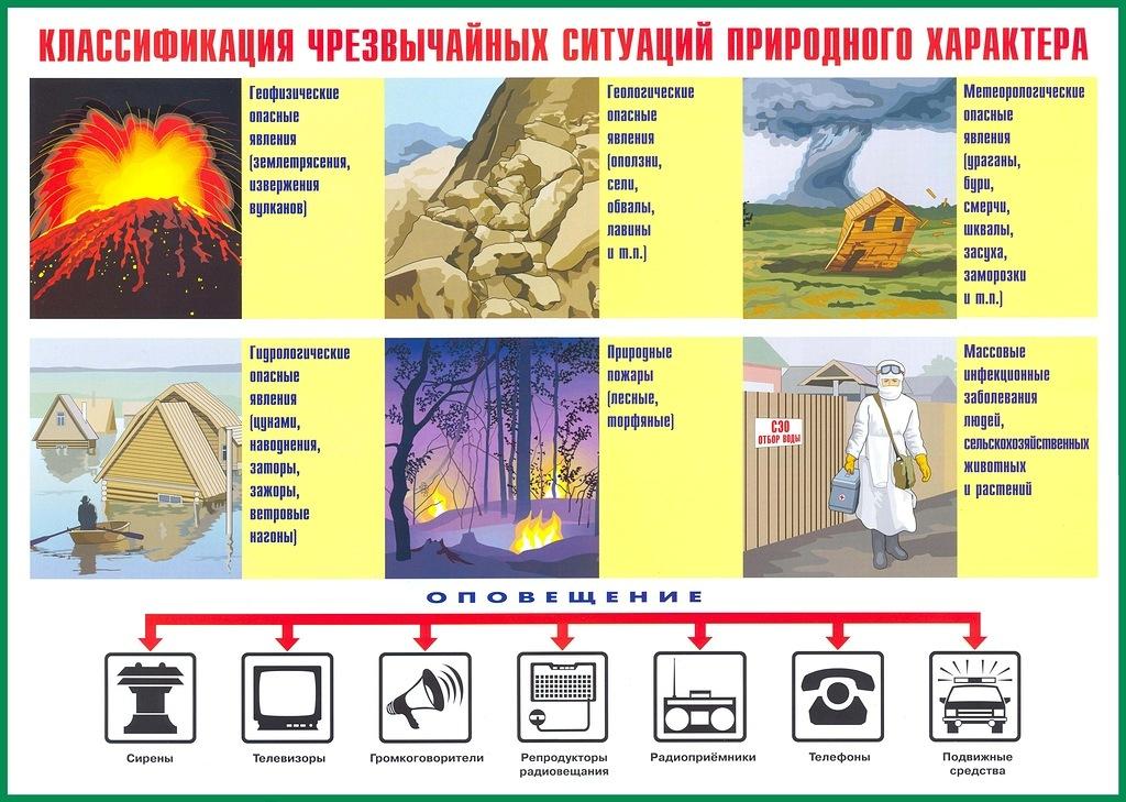 чрезвычайные ситуации природного характера причины и последствия