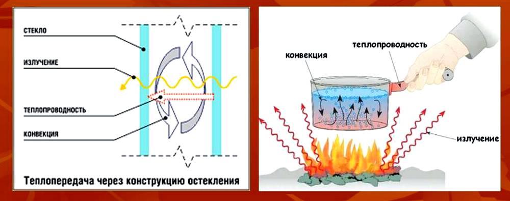 каким способом происходит теплопередача в вакууме