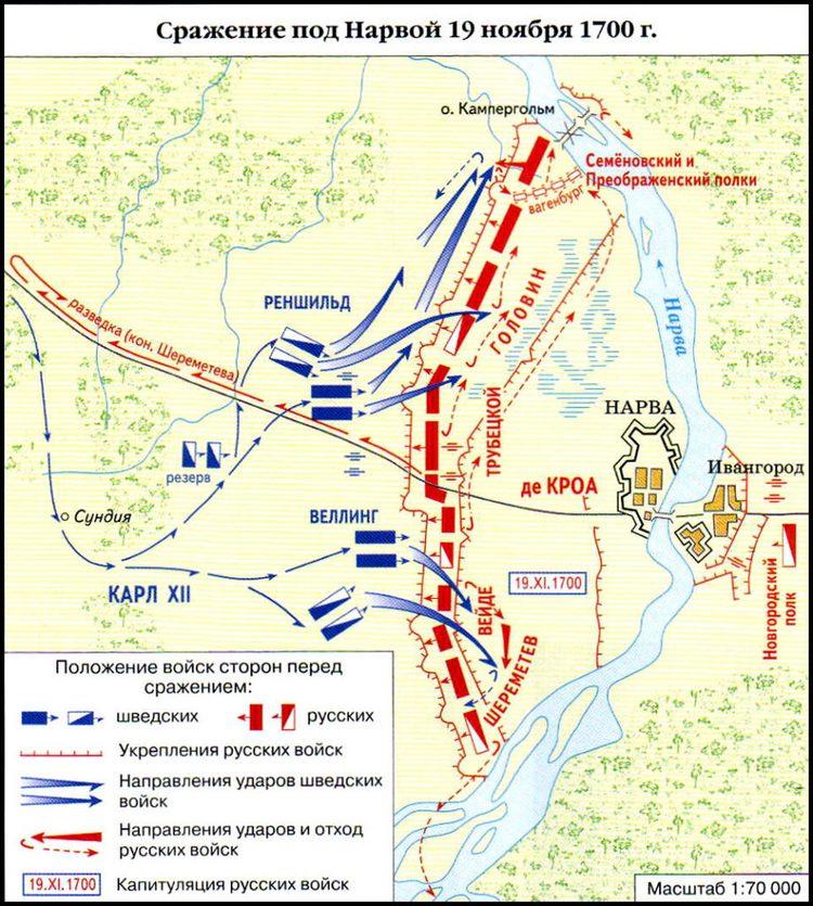 каковы причины поражения русской армии под нарвой