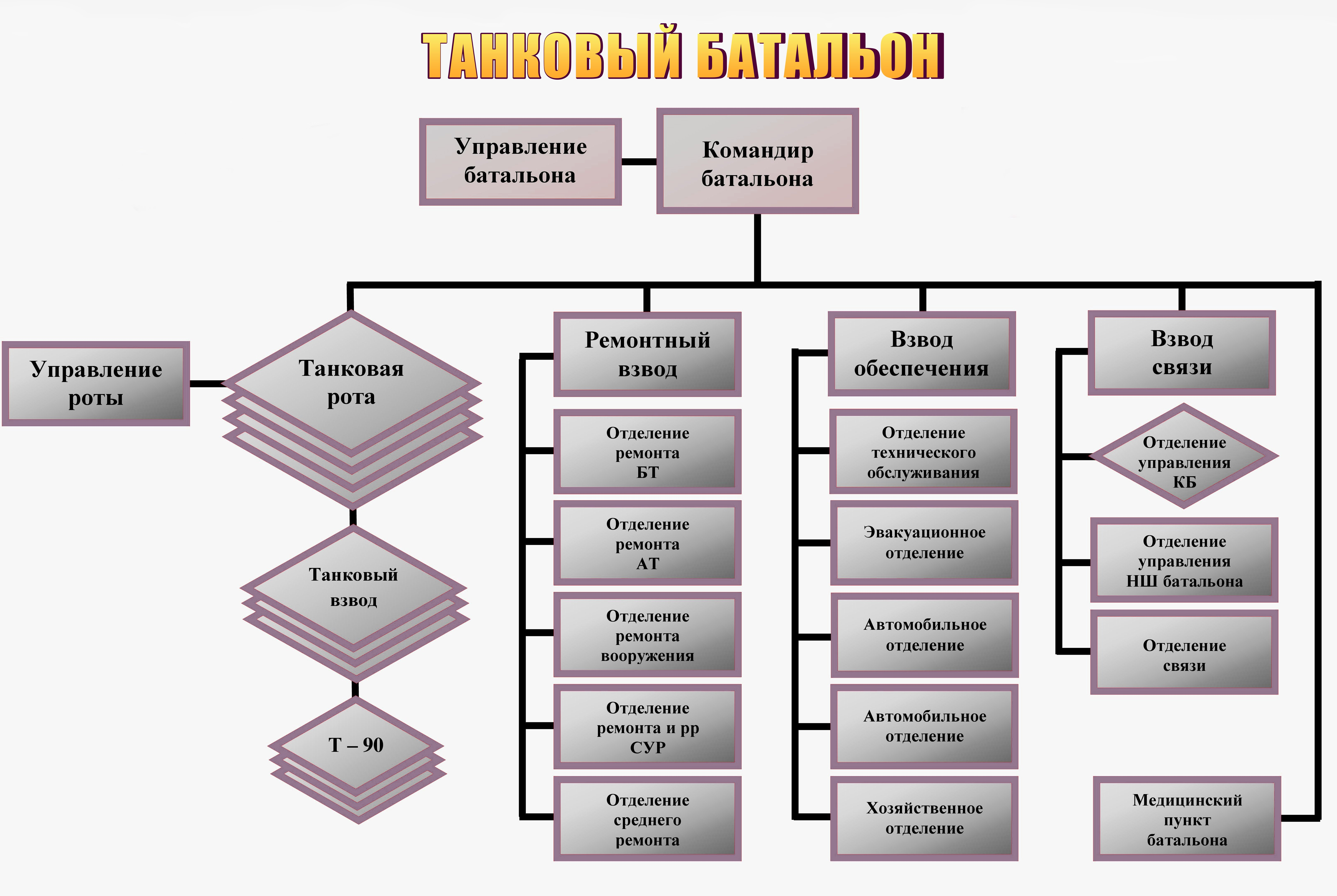 структура батальона
