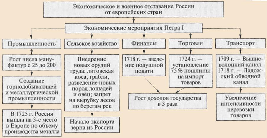 итоги правления петра 3