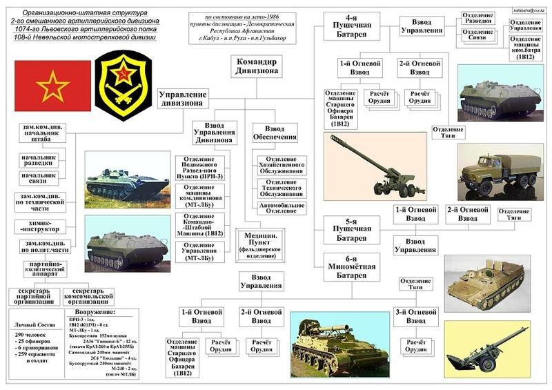 мотострелковый батальон структура