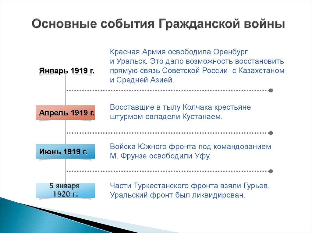 1920 год это какой век