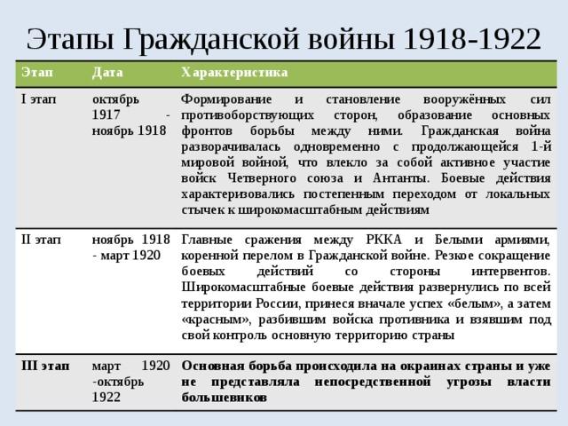 военачальники красной армии