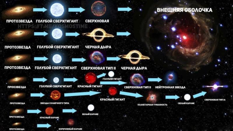 эволюция звезд ее этапы и конечные стадии