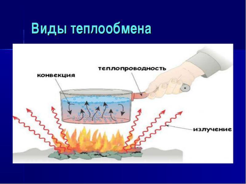 вид теплопередачи который может осуществляться в вакууме