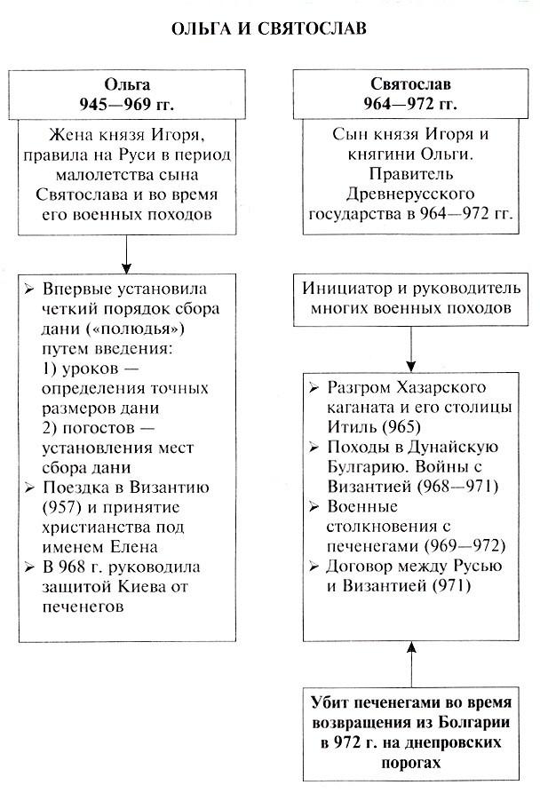 ольга княгиня киевская кратко