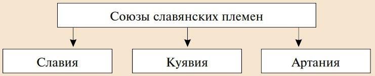 где находилась прародина славян