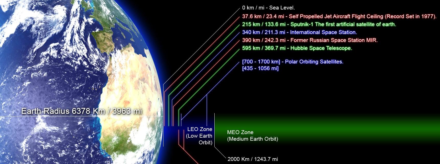 высота космоса