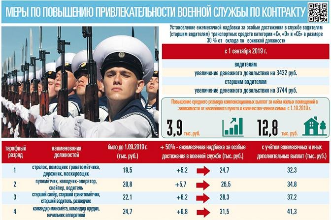 повышение зарплаты военным