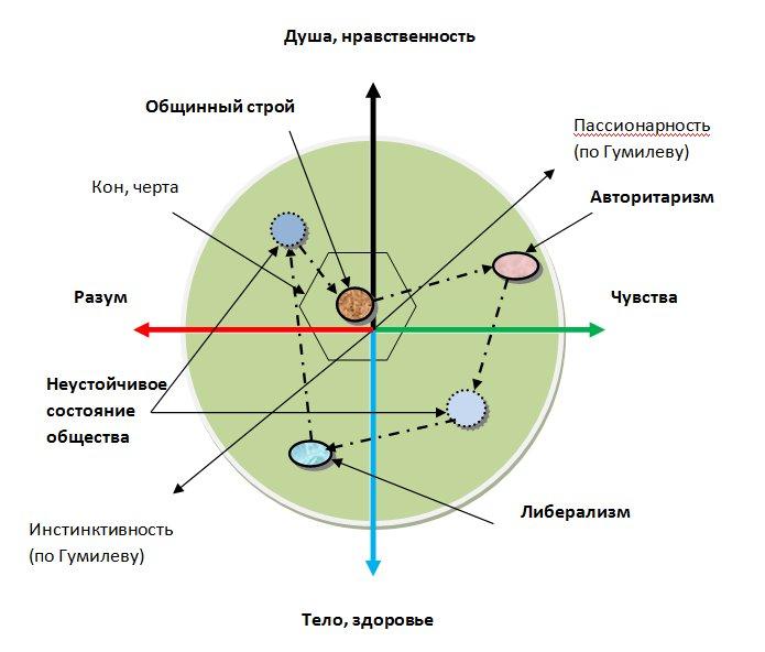 концепция этногенеза л н гумилева