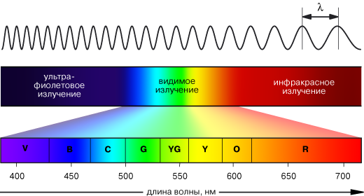 электромагнитный импульс характеристика поражающего фактора