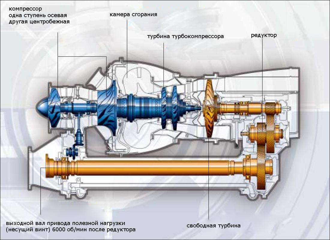 мощность двигателя самолета