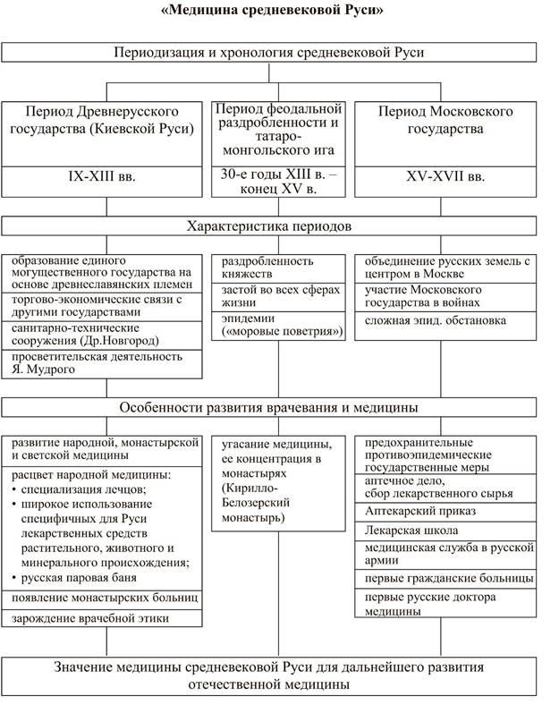 1 славянские государства