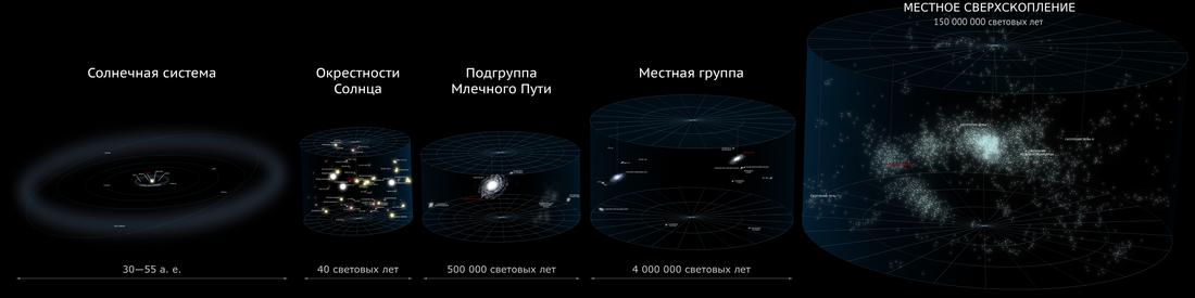 ближний космос это сколько километров