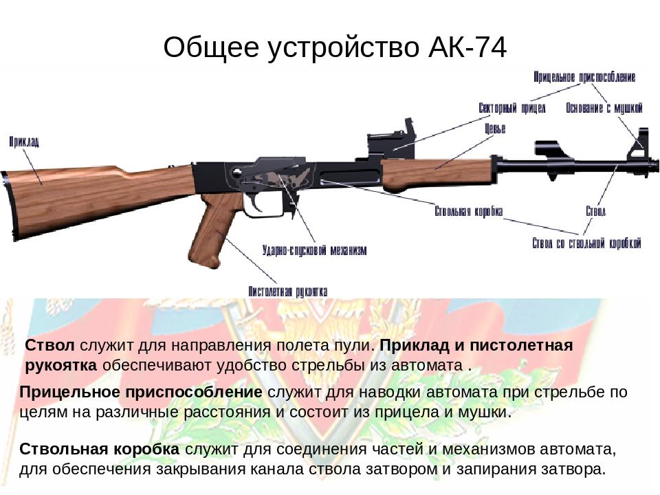 назначение ак 47