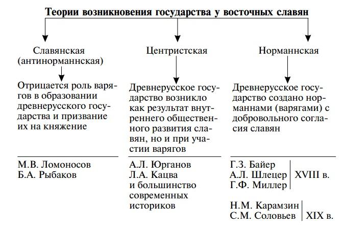 возникновение государства восточных славян
