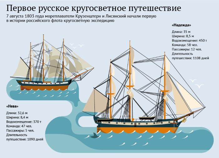 кто руководил первой русской кругосветной экспедицией