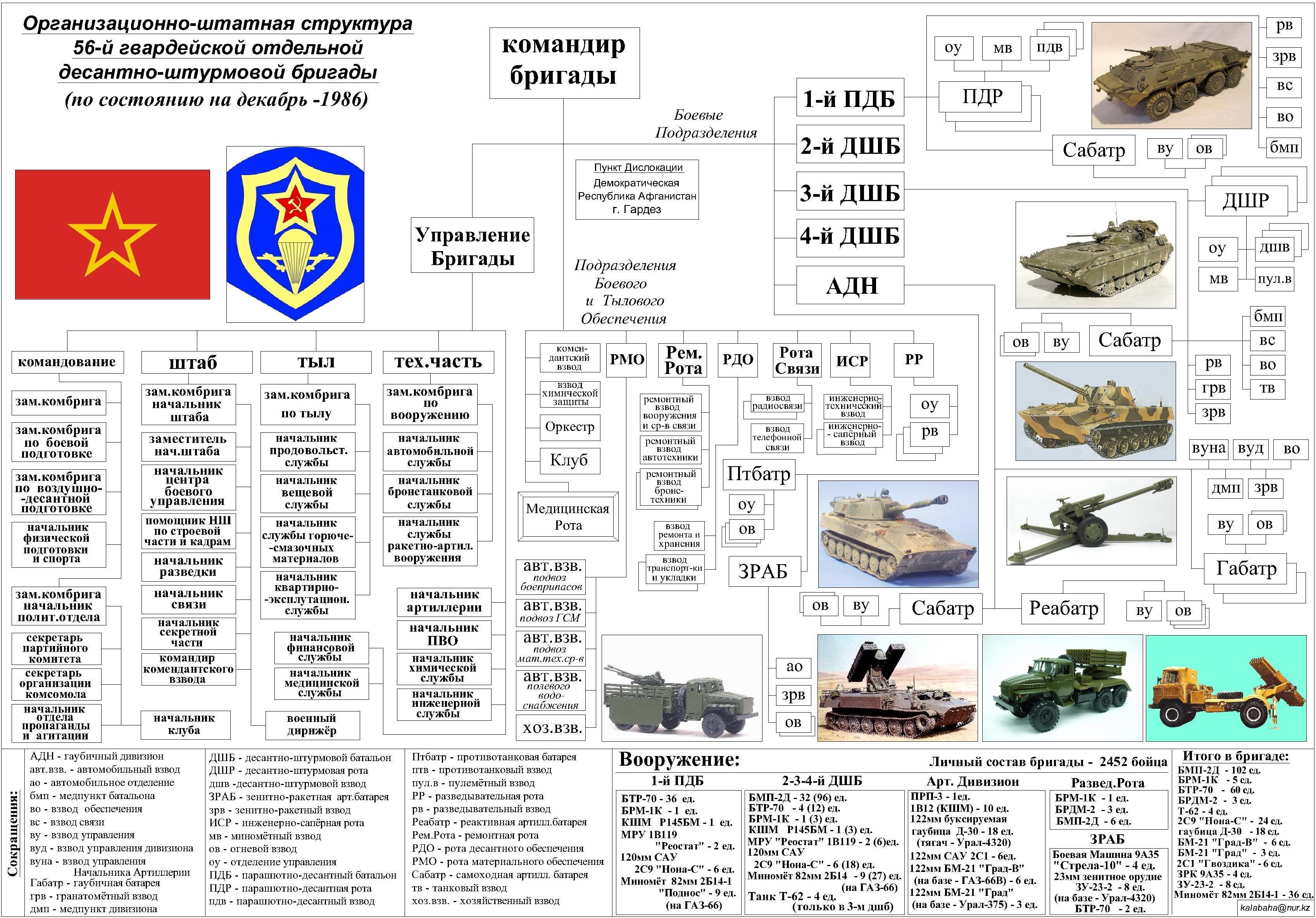 56 дшб в афганистане список служивших