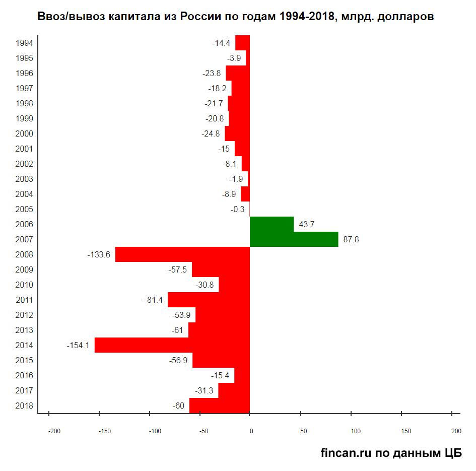 отток капитала из россии по годам