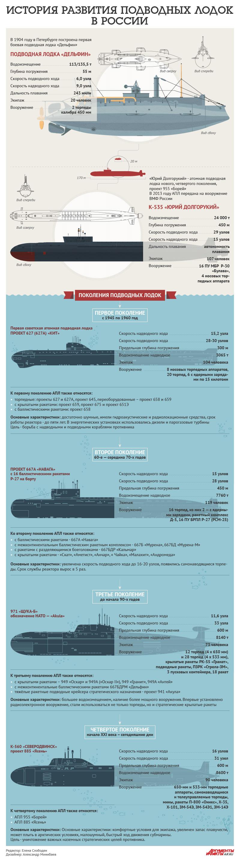 российские атомные подводные лодки
