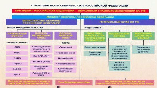 мотострелковый полк структура