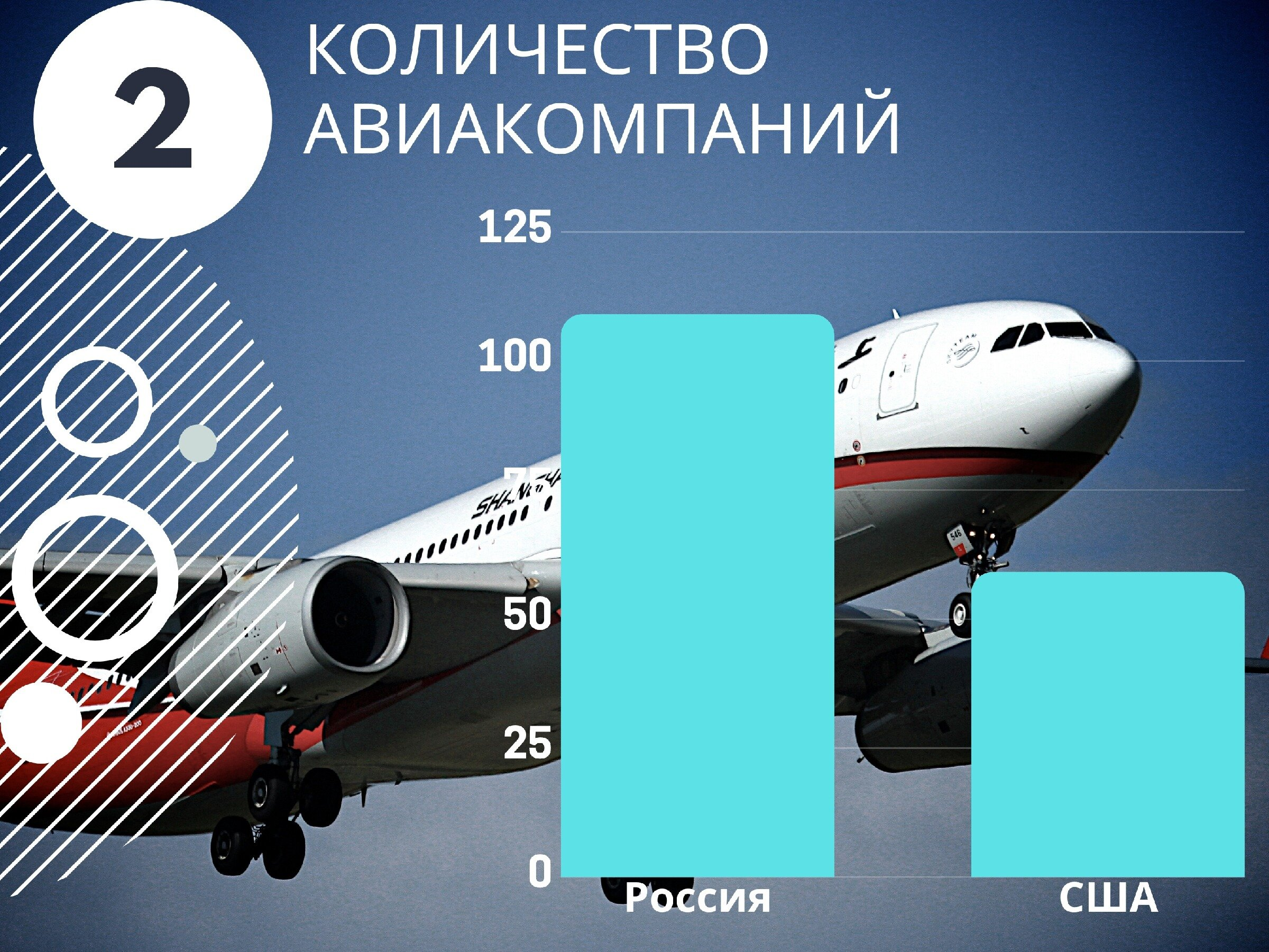 сколько самолетов у россии
