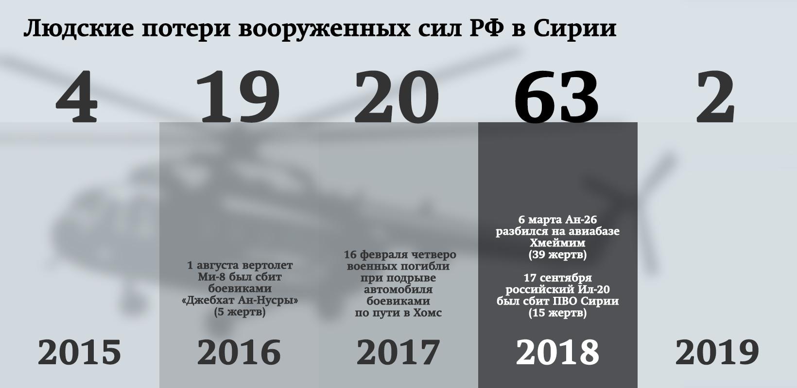 сколько погибло в сирии