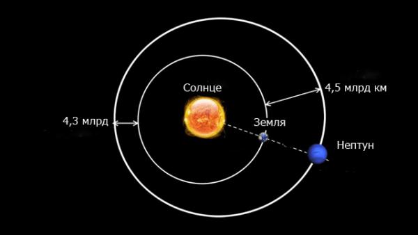 период вращения венеры вокруг своей оси