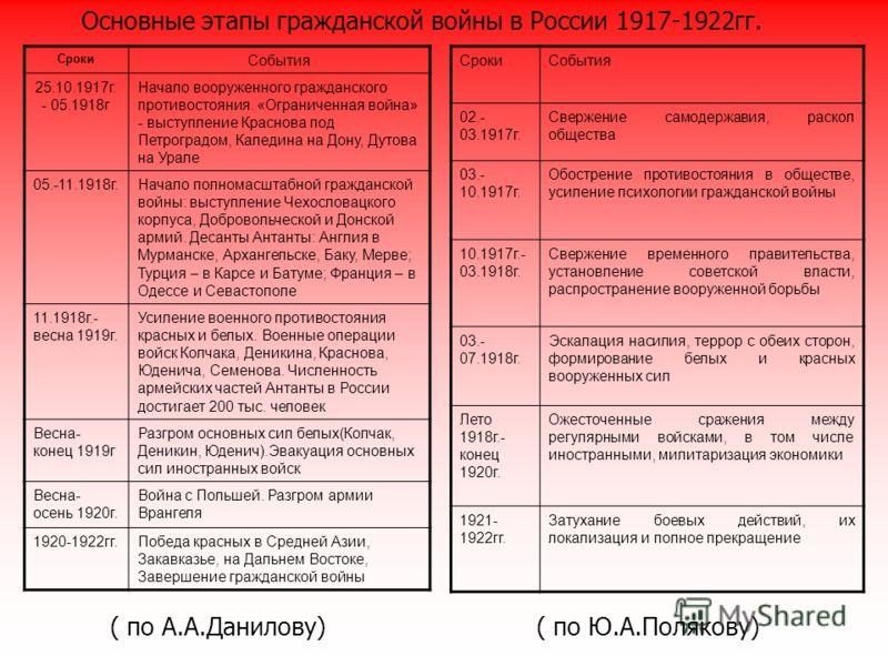 1920 год в истории россии