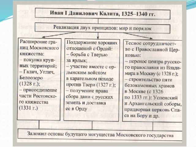 возвышение москвы борьба москвы и твери